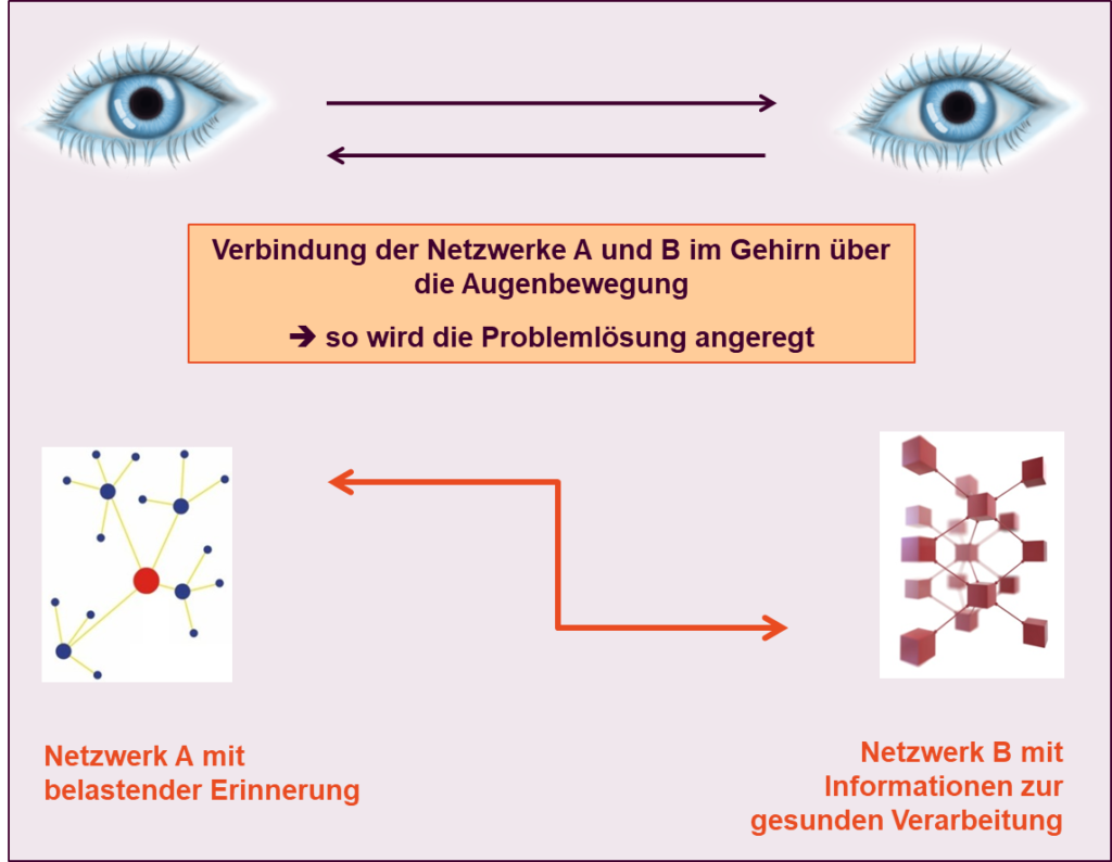 EMDR-Therapie, EMDR, EMDR-Therapie Stuttgart, Traumatherapie